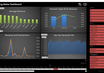 Professional Dashboards