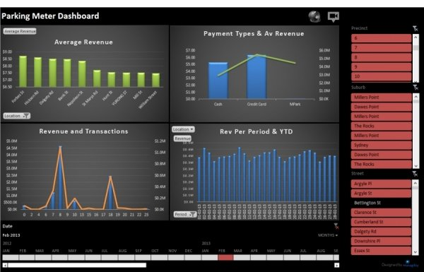 Excel A Business Intelligence Toy?